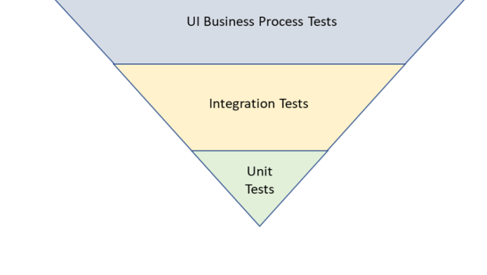 Time to turn the Test Pyramid on its head?